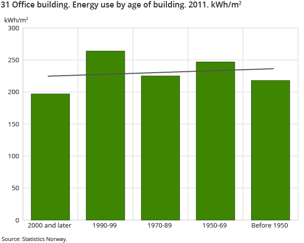 31 Office building. Energy use by age of building. 2011. kWh/m2