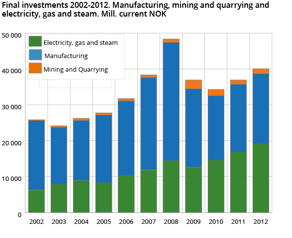 Final investments 2002-2012. Manufacturing, mining and quarrying and electricity, gas and steam. Mill. current NOK