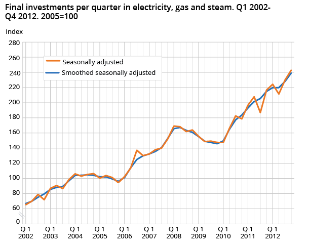 Final investments per quarter in electricity, gas and steam. Q1 2002-Q4 2012. 2005=100