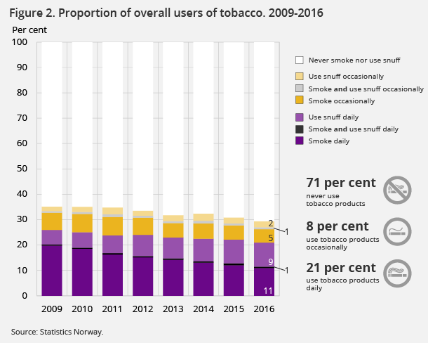 Figure 2. Proportion of overall users of tobacco. 2009-2016