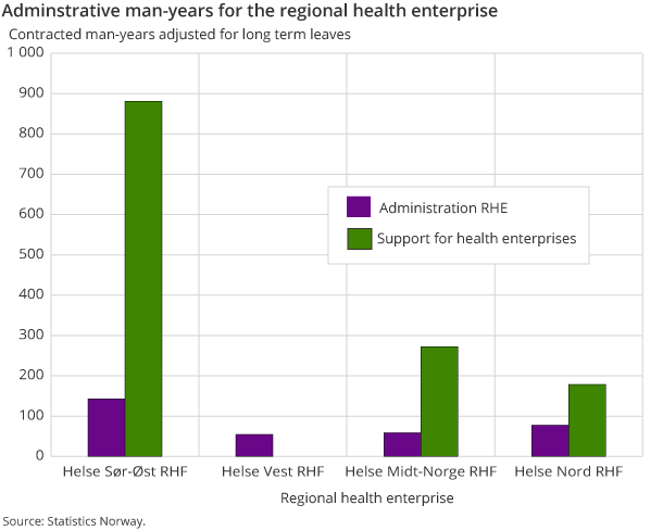 Adminstrative man-years for the regional health enterprise