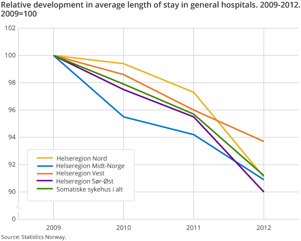 Relative development in average length of stay in general hospitals. 2009-2012. 2009=100