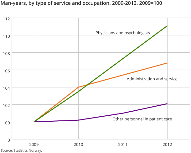 Man-years, by type of service and occupation. 2009-2012. 2009=100