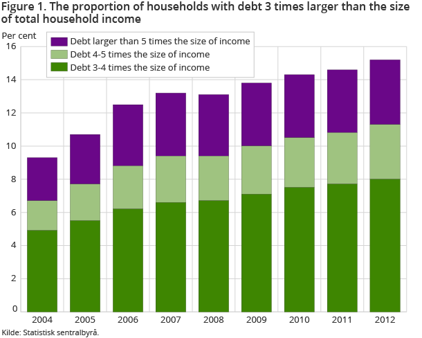 Figure 1. The proportion of households with debt 3 times larger than the size of total household income