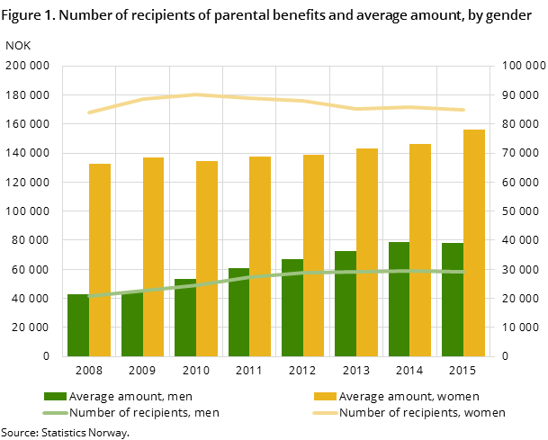 Figure 1. Number of recipients of parental benefits and average amount, by gender