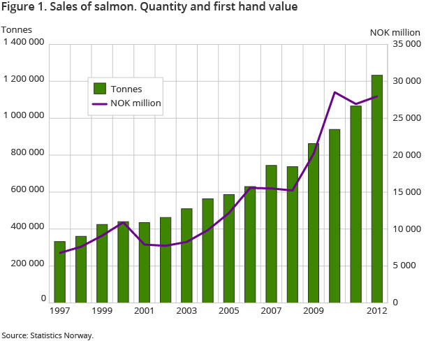 Figure 1. Sales of salmon. Quantity and first hand value