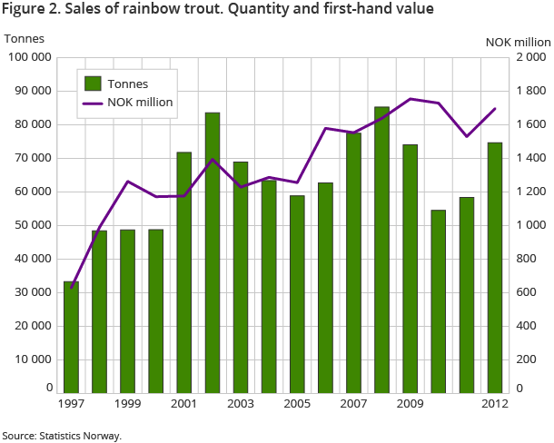 Figure 2. Sales of rainbow trout. Quantity and first-hand value