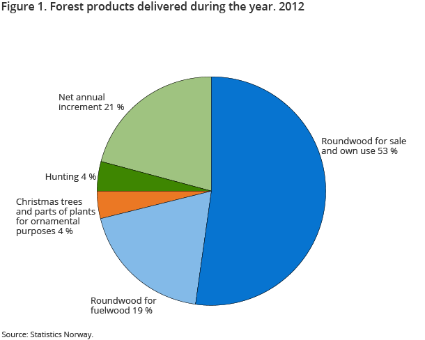 Figure 1. Forest products delivered during the year. 2012