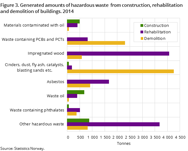 Figure 3. Generated amounts of hazardous waste  from construction, rehabilitation and demolition of buildings. 2014