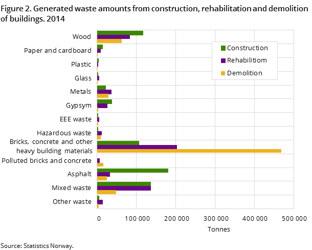 Figure 2. Generated waste amounts from construction, rehabilitation and demolition of buildings. 2014