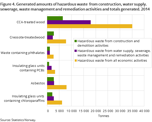 Figure 4. Generated amounts of hazardous waste  from construction, water supply. sewerage, waste management and remediation activities and totals generated. 2014