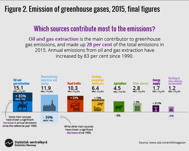 greenhouse gas emissions up 1 per cent in 2015 - ssb