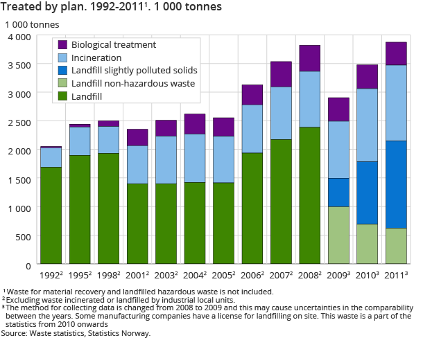 Treated by plan. 1992-20111. 1 000 tonnes