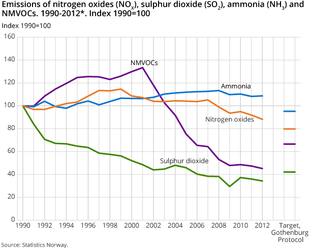 Emissions of nitrogen oxides (NOX), sulphur dioxide (SO2), ammonia (NH3) and NMVOCs. 1990-2012*. Index 1990=100
