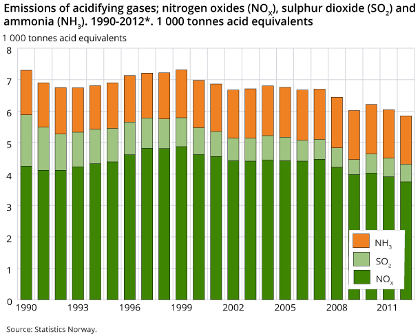 Emissions of acidifying gases; nitrogen oxides (NOX), sulphur dioxide (SO2) and ammonia (NH3). 1990-2012*. 1 000 tonnes acid equivalents