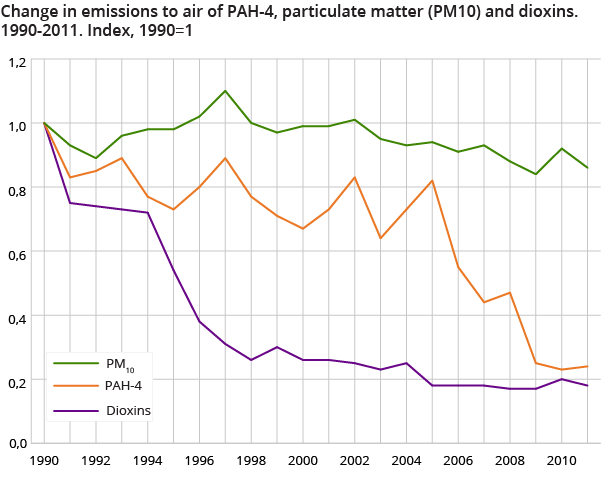 Change in emissions to air of PAH-4, particulate matter (PM10) and dioxins. 1990-2011. Index, 1990=1