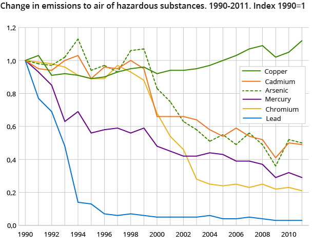 Change in emissions to air of hazardous substances. 1990-2011. Index 1990=1