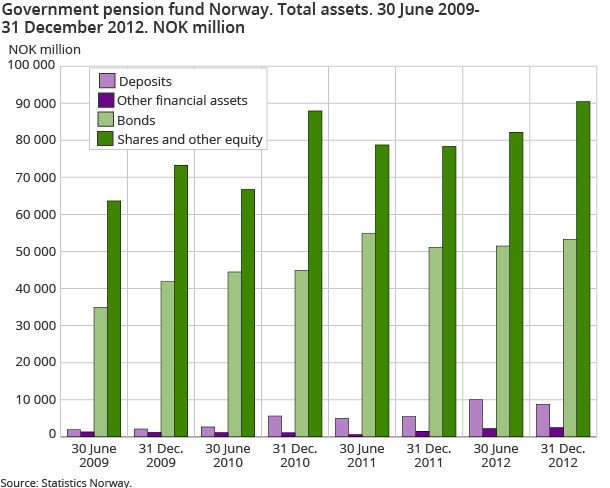 Government pension fund Norway. Total assets. 30 June 2009-31 December 2012. NOK million