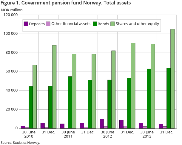 Figure 1. Government pension fund Norway. Total assets