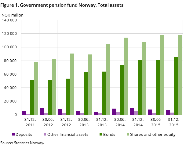 Figure 1. Government pension fund Norway, Total assets