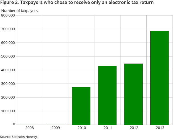 Figure 2. Taxpayers who chose to receive only an electronic tax return
