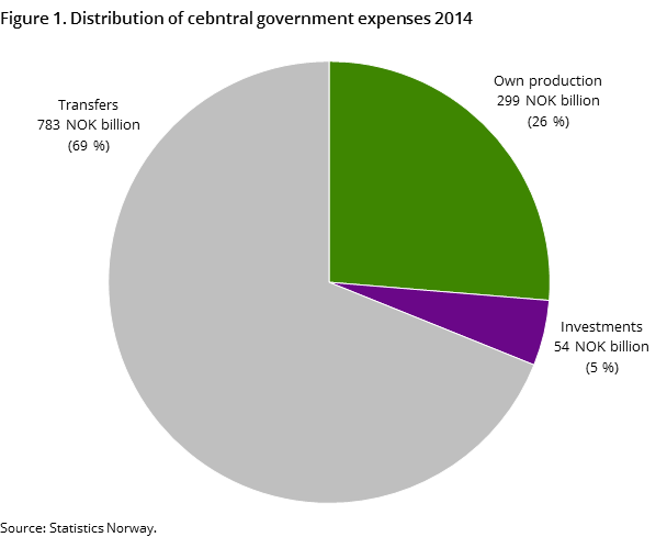 Figure 1. Distribution of cebntral government expenses 2014