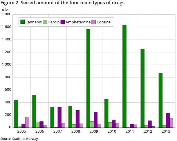 Figure 2. Seized amount of the four main types of drugs