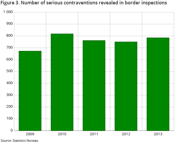 Figure 3. Number of serious contraventions revealed in border inspections