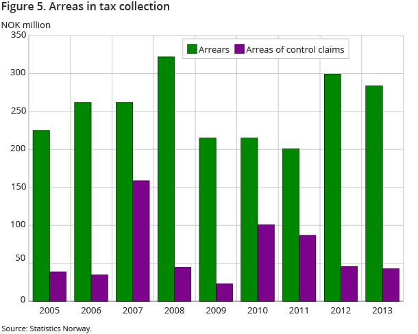 Figure 5. Arreas in tax collection