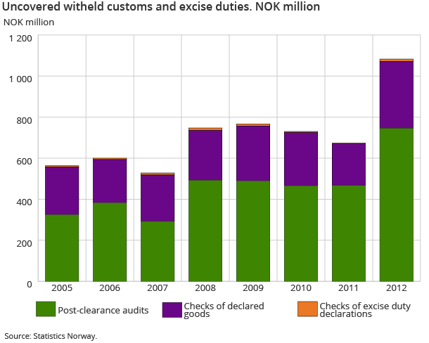Uncovered witheld customs and excise duties. NOK million