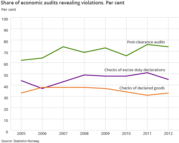 Share of economic audits revealing violations. Per cent