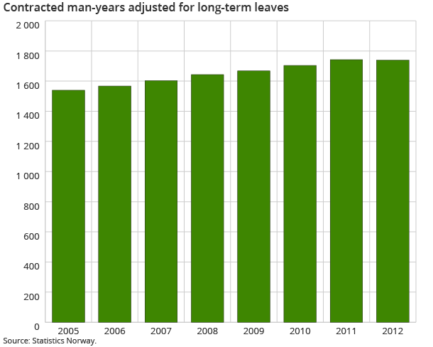 Contracted man-years adjusted for long-term leaves