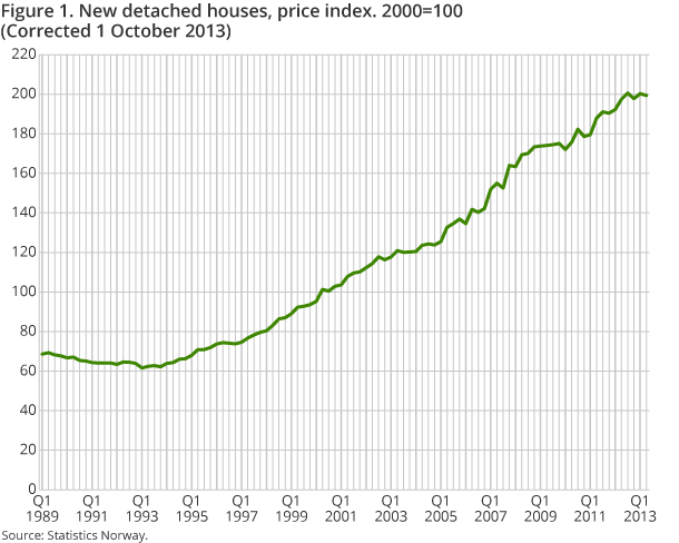 Figure 1. New detached houses, price index. 2000=100