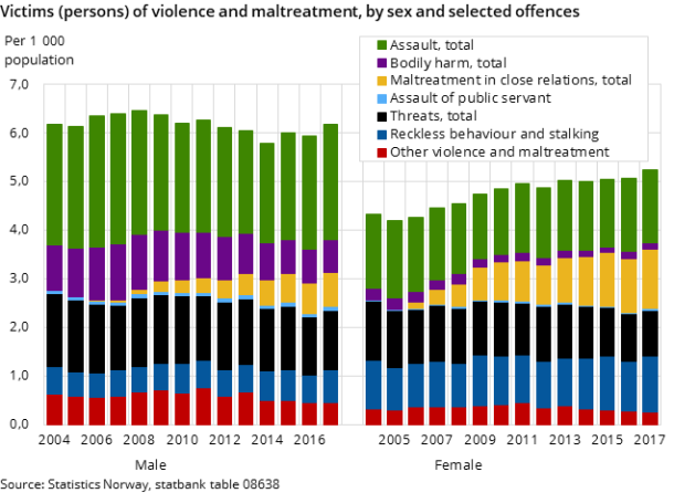 Figure 1. Victims (persons) of violence and maltreatment, by sex and selected offences