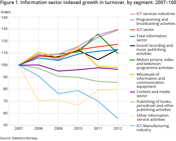 Figure 1. Information sector indexed growth in turnover, by segment. 2007=100