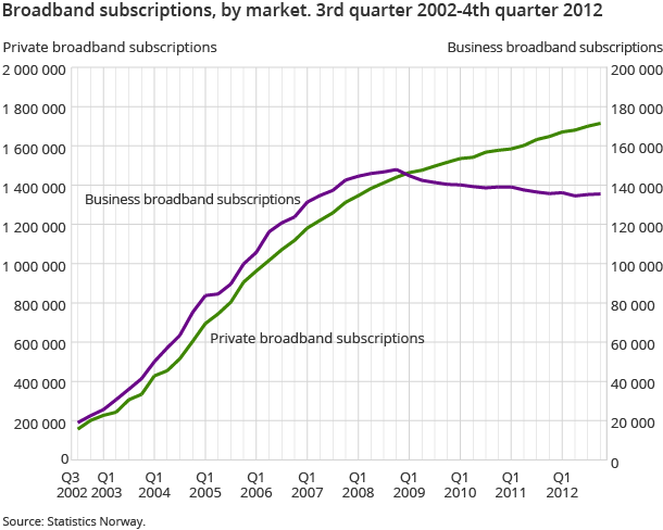 Broadband subscriptions, by market. 3rd quarter 2002-4th quarter 2012