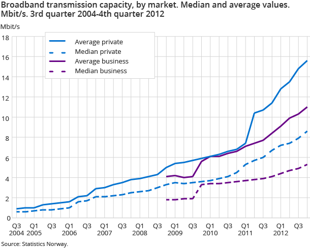 Broadband transmission capacity, by market. Median and average values. Mbit/s. 3rd quarter 2004-4th quarter 2012