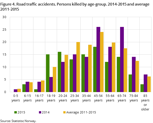 Figure 4. Road traffic accidents. Persons killed by age-group. 2014-2015 and average 2011-2015