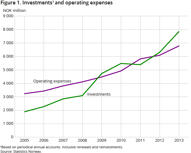 Figure 1. Investments1 and operating expenses