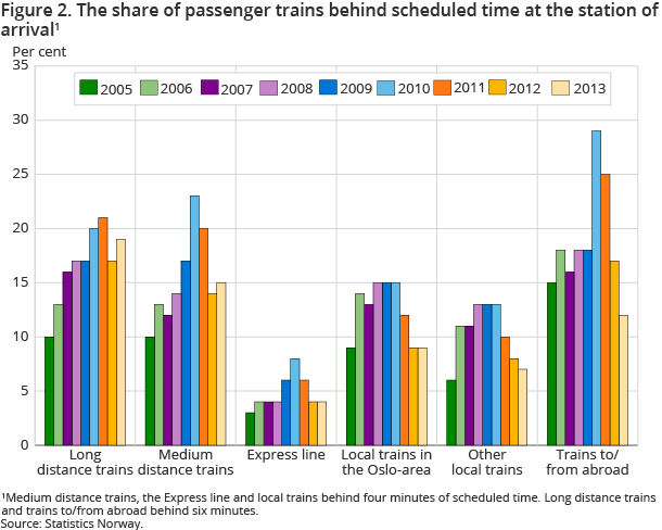 Figure 2. The share of passenger trains behind scheduled time at the station of arrival1