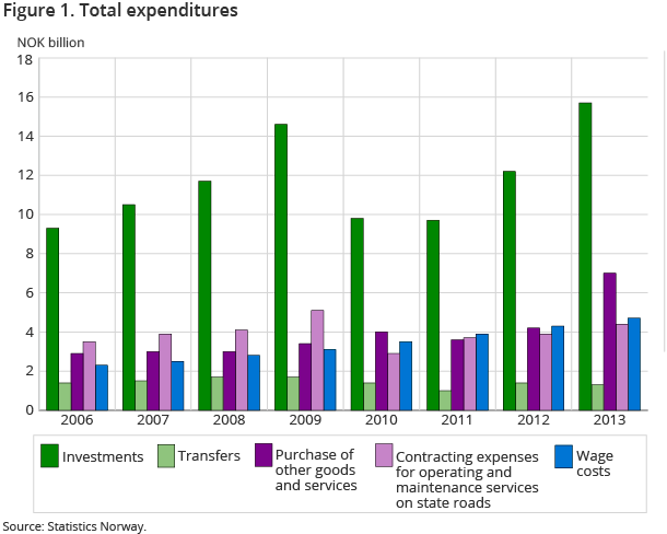 Figure 1. Total expenditures
