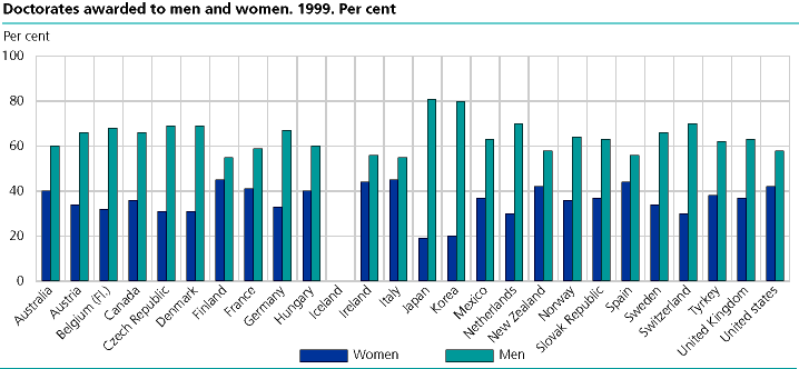 Graph - Doctorates awarded to men and women. 1999. Per cent