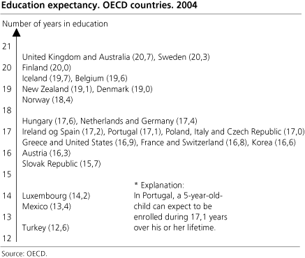 Graph - Education expectancy. OECD countries. 2004