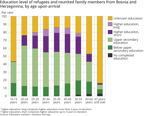 Education level of refugees and reunited family members from Bosnia and Herzegovina, by age upon arrival
