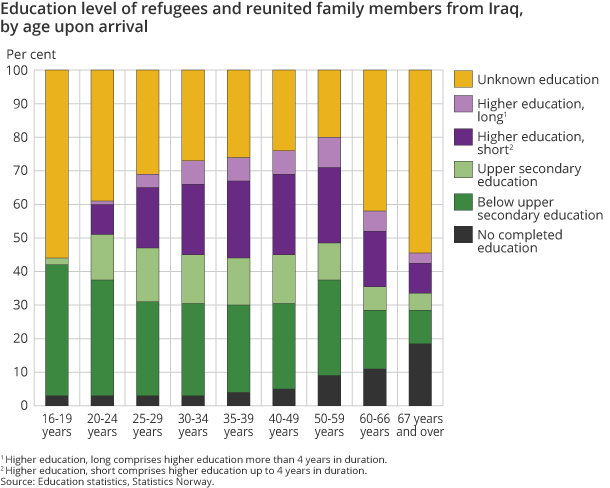 Education level of refugees and reunited family members from Iraq, by age upon arrival
