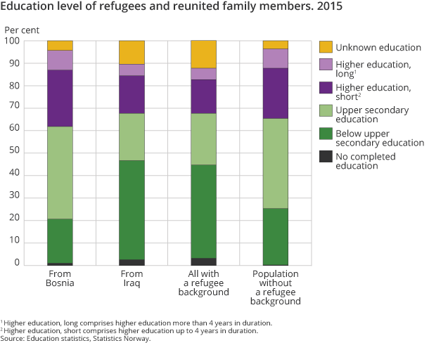 Education level of refugees and reunited family members. 2015