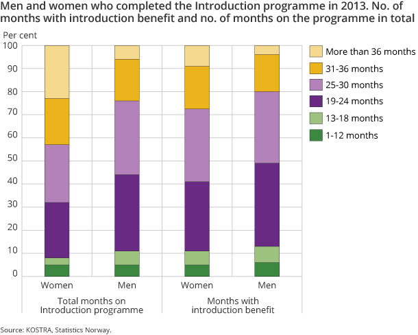Men and women who completed the Introduction programme in 2013. No. of months with introduction benefit and no. of months on the programme in total