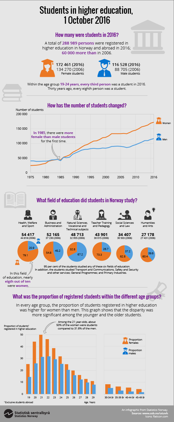 Infographics. Students at universities and colleges, 1 October 2014. Click om image for larger version.