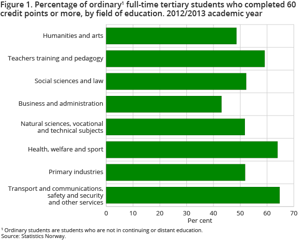 Figure 1. Percentage of ordinary full-time tertiary students who completed 60 credit points or more, by field of education. 2012/2013 academic year
