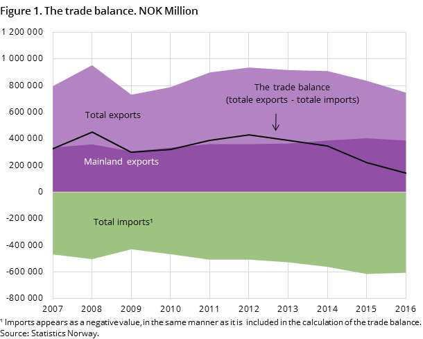 Figure 1. The trade balance. NOK Million